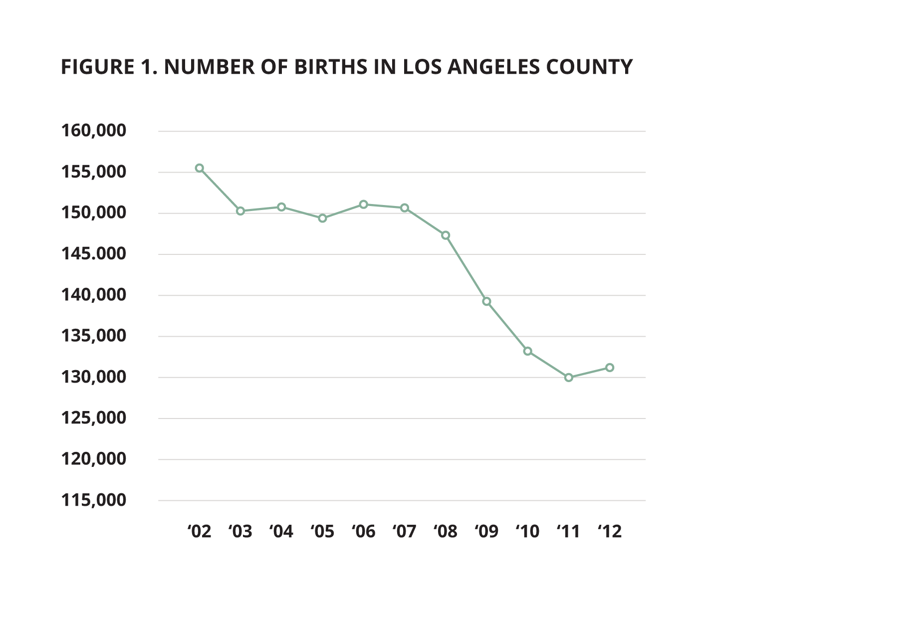 Usc childrens data network mapping project the total number of births in la county decreased by 15 between 2002 to 2012 with an especially sharp drop between 2007 and 2011 aiddatafo Images